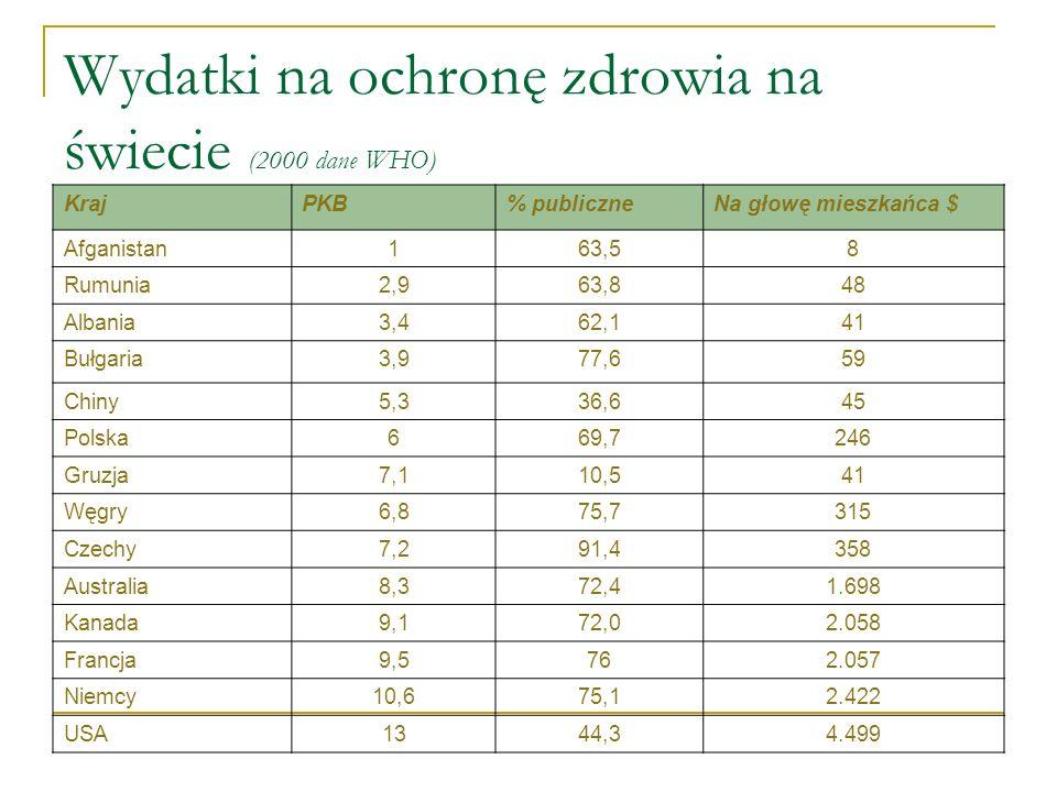 Wydatki na ochronę zdrowia jako % PKB (OECD 2002)