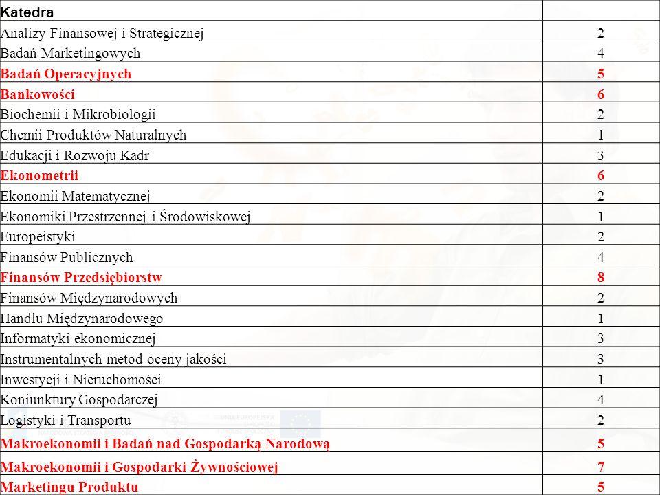Katedra Analizy Finansowej i Strategicznej2 Badań Marketingowych4 Badań Operacyjnych5 Bankowości6 Biochemii i Mikrobiologii2 Chemii Produktów Naturalnych1 Edukacji i Rozwoju Kadr3 Ekonometrii6 Ekonomii Matematycznej2 Ekonomiki Przestrzennej i Środowiskowej1 Europeistyki2 Finansów Publicznych4 Finansów Przedsiębiorstw8 Finansów Międzynarodowych2 Handlu Międzynarodowego1 Informatyki ekonomicznej3 Instrumentalnych metod oceny jakości3 Inwestycji i Nieruchomości1 Koniunktury Gospodarczej4 Logistyki i Transportu2 Makroekonomii i Badań nad Gospodarką Narodową5 Makroekonomii i Gospodarki Żywnościowej7 Marketingu Produktu5