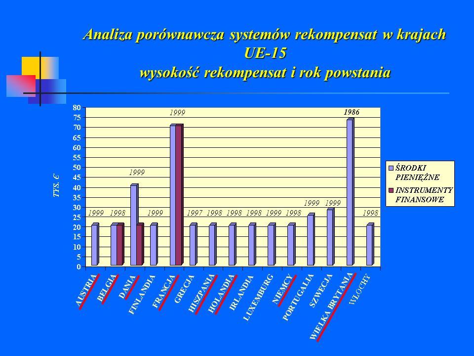 Analiza porównawcza systemów rekompensat w krajach UE-15 wysokość rekompensat i rok powstania 1999 1998 1999 1997 1998 1998 1998 1999 1998 1998 1999 1