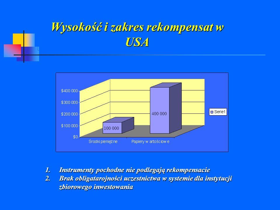 Wysokość i zakres rekompensat w USA 100 000 400 000 1.Instrumenty pochodne nie podlegają rekompensacie 2.Brak obligatarojności uczestnictwa w systemie