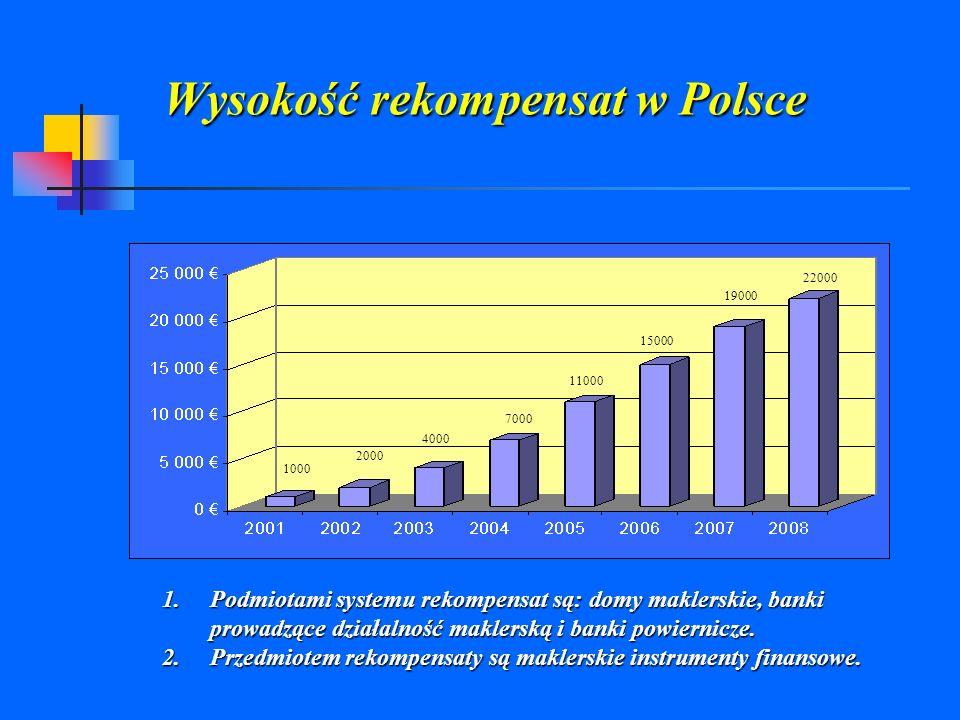 Wysokość rekompensat w Polsce 1000 2000 4000 7000 22000 19000 11000 15000 1.Podmiotami systemu rekompensat są: domy maklerskie, banki prowadzące dział