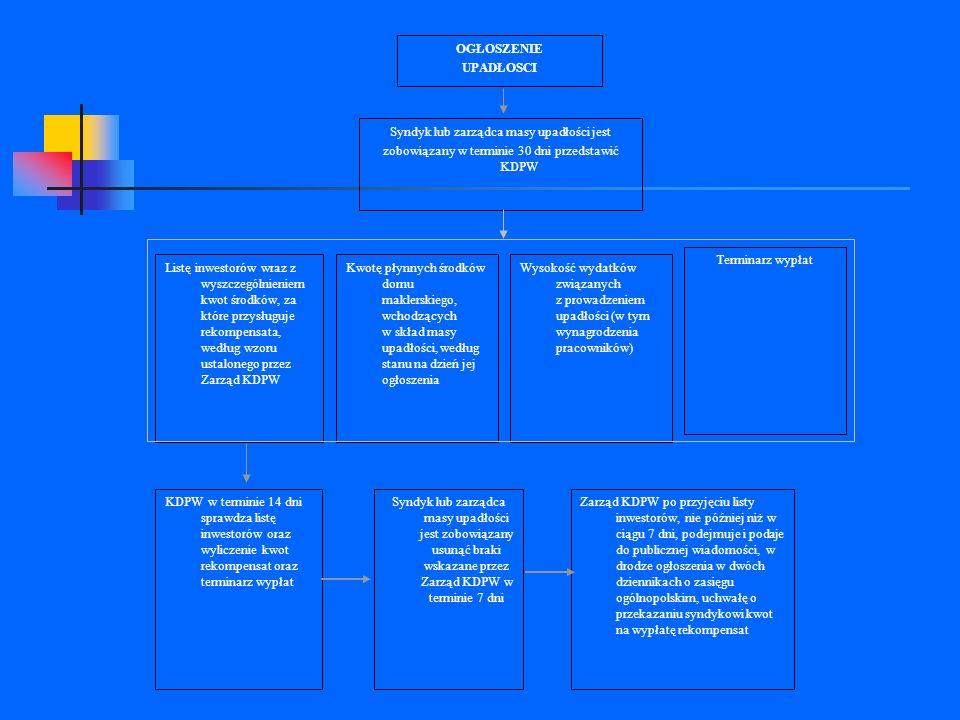 DOMY MAKLERSKIE Listę inwestorów wraz z wyszczególnieniem kwot środków, za które przysługuje rekompensata, według wzoru ustalonego przez Zarząd KDPW K