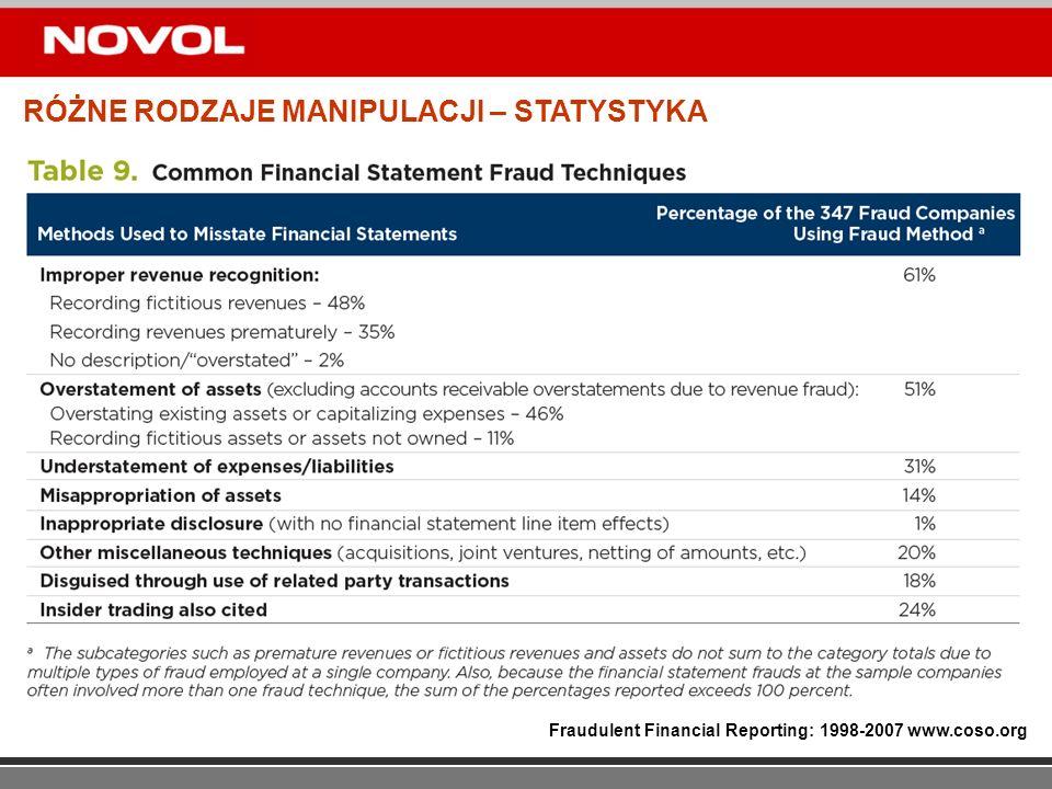 RÓŻNE RODZAJE MANIPULACJI – STATYSTYKA Fraudulent Financial Reporting: 1998-2007 www.coso.org