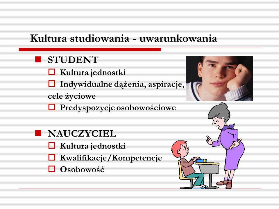 Kultura studiowania - uwarunkowania STUDENT Kultura jednostki Indywidualne dążenia, aspiracje, cele życiowe Predyspozycje osobowościowe NAUCZYCIEL Kul