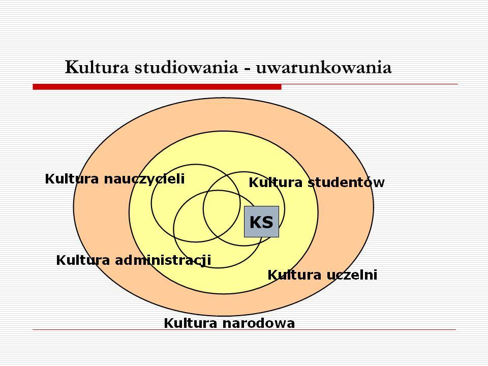 Kultura studiowania - uwarunkowania KS