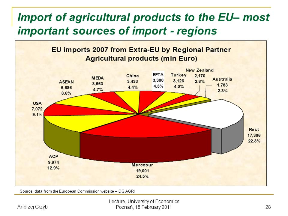 Andrzej Grzyb Lecture, University of Economics Poznań, 18 February 2011 28 Import of agricultural products to the EU– most important sources of import