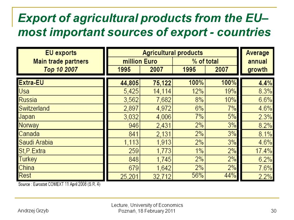 Andrzej Grzyb Lecture, University of Economics Poznań, 18 February 2011 30 Export of agricultural products from the EU– most important sources of expo