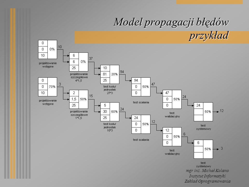 mgr inż. Michał Kolano Instytut Informatyki Zakład Oprogramowania Model propagacji błędów przykład