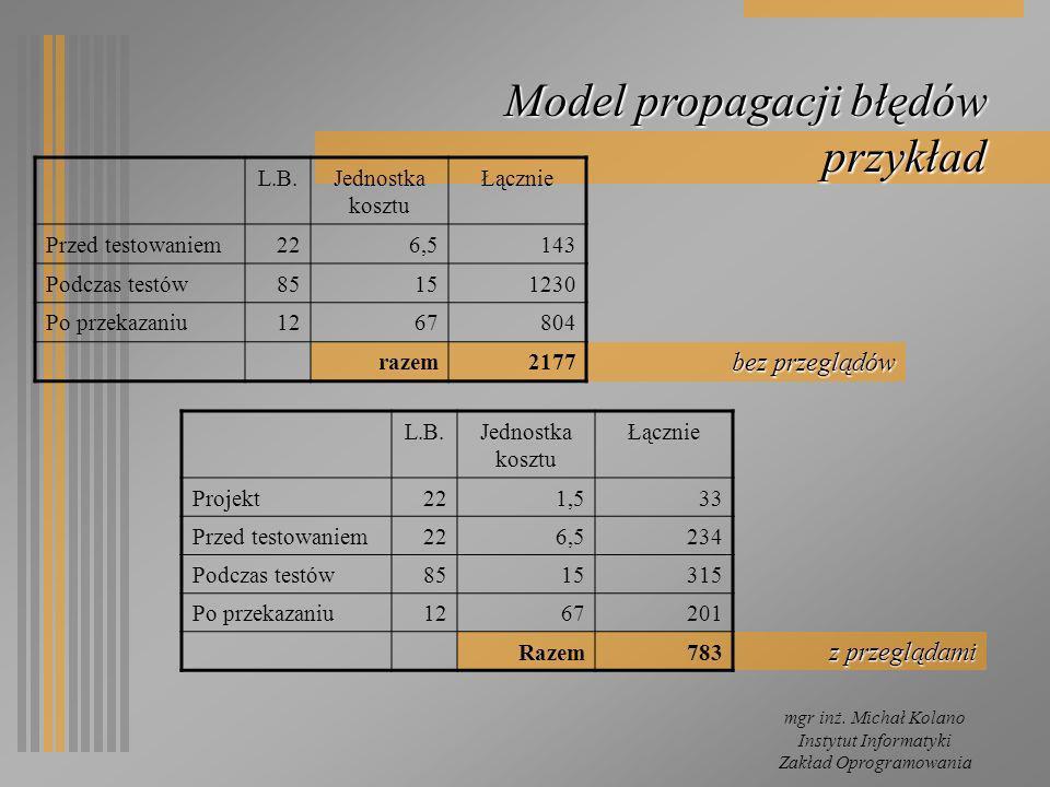 mgr inż. Michał Kolano Instytut Informatyki Zakład Oprogramowania z przeglądami bez przeglądów Model propagacji błędów przykład L.B.Jednostka kosztu Ł