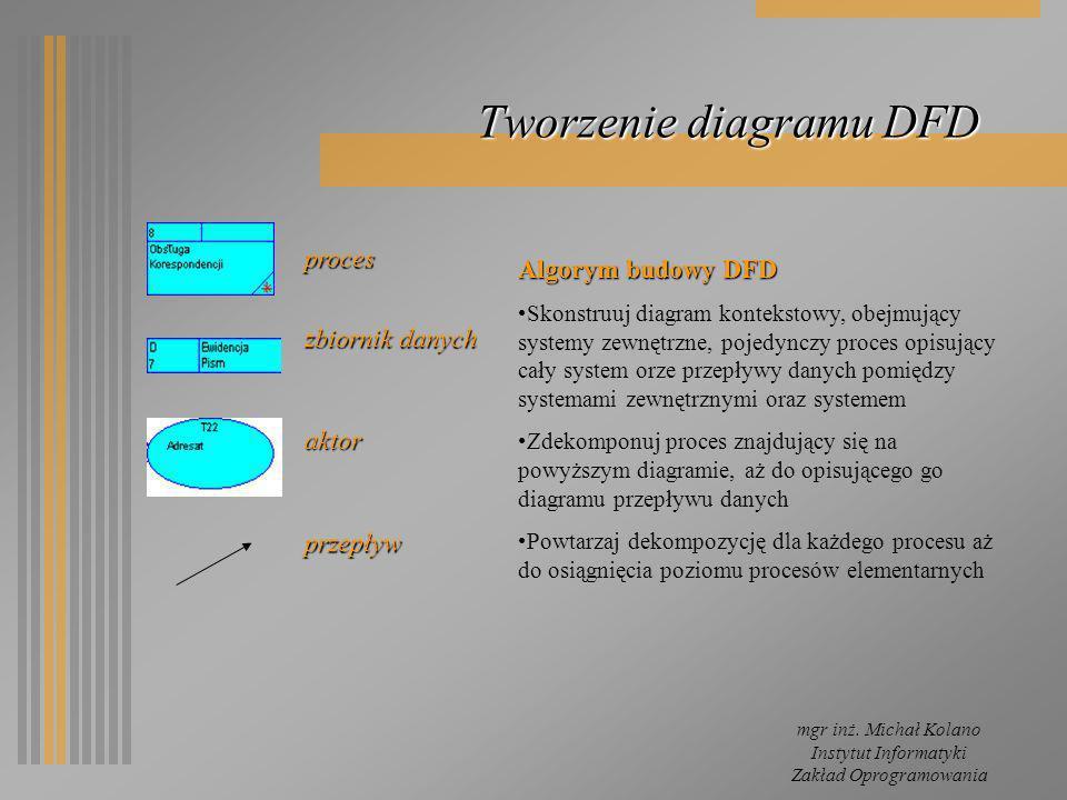 mgr inż. Michał Kolano Instytut Informatyki Zakład Oprogramowania Tworzenie diagramu DFD proces zbiornik danych aktor przepływ Algorym budowy DFD Skon