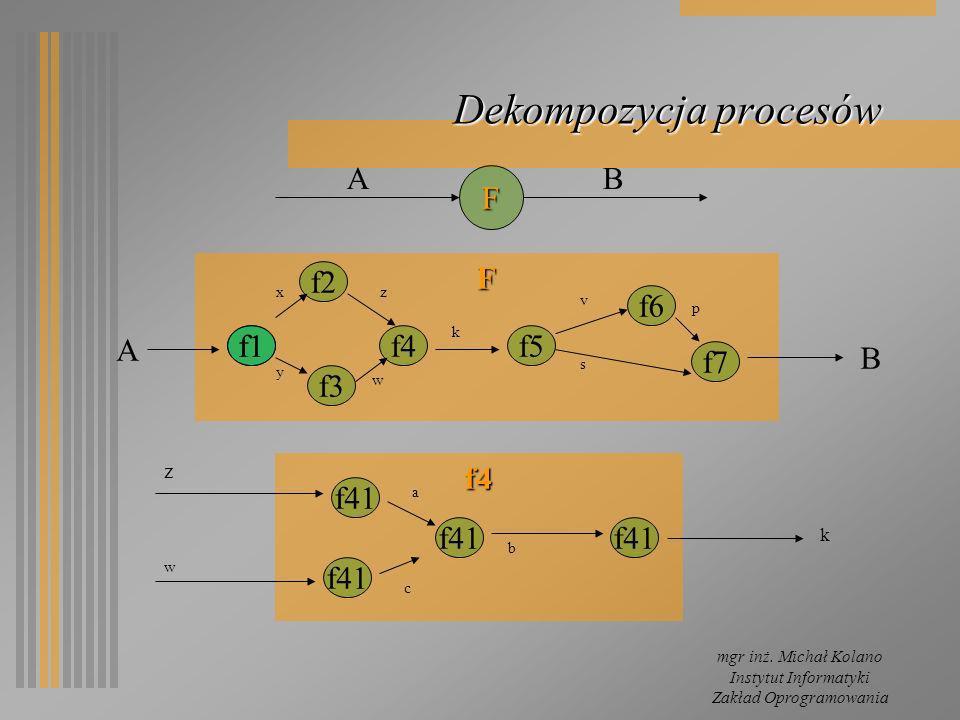 mgr inż. Michał Kolano Instytut Informatyki Zakład Oprogramowania Dekompozycja procesów F F AB f1 f4 f2 f3 f5 f6 f7 B A y xz w s v p f4 f41 k k z w a