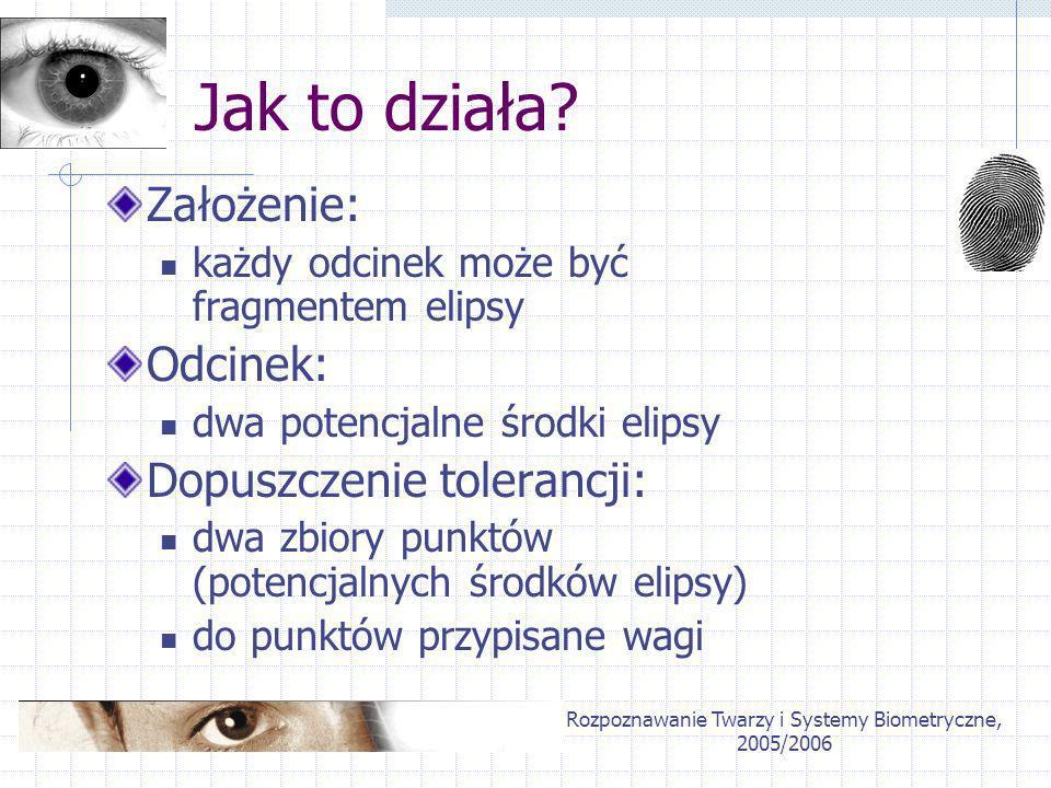 Rozpoznawanie Twarzy i Systemy Biometryczne, 2005/2006 Jak to działa? Założenie: każdy odcinek może być fragmentem elipsy Odcinek: dwa potencjalne śro