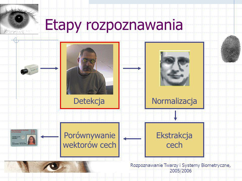 Rozpoznawanie Twarzy i Systemy Biometryczne, 2005/2006 Etapy rozpoznawania DetekcjaNormalizacja Ekstrakcja cech Porównywanie wektorów cech
