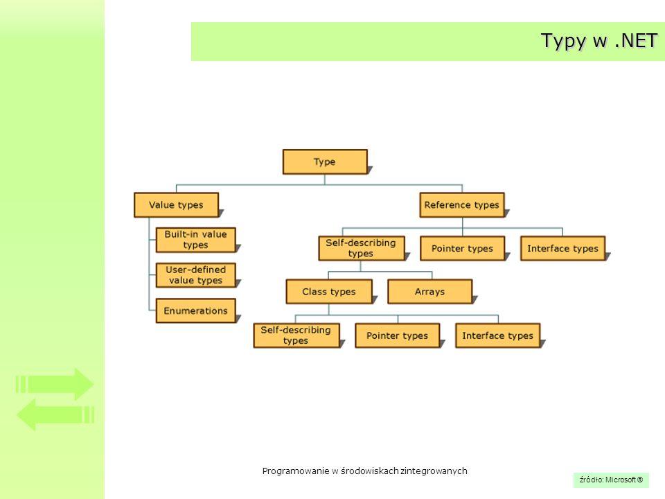 Programowanie w środowiskach zintegrowanych Przestrzeń nazw System Zawiera podstawowe –klasy –klasy bazowe –interfejsy –struktury –delegacje –typy wyliczeniowe często używane lub wspólne dla całej platformy.NET