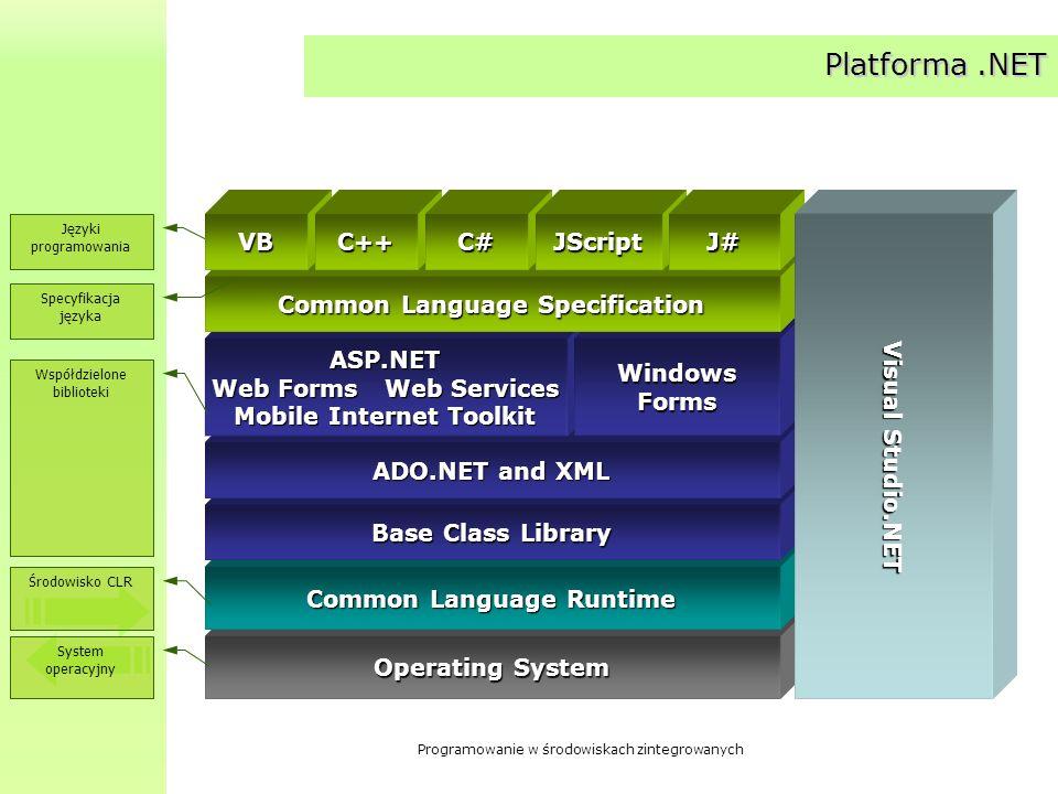 Programowanie w środowiskach zintegrowanych Platforma.NET Operating System Common Language Runtime Base Class Library ADO.NET and XML ASP.NET Web Form