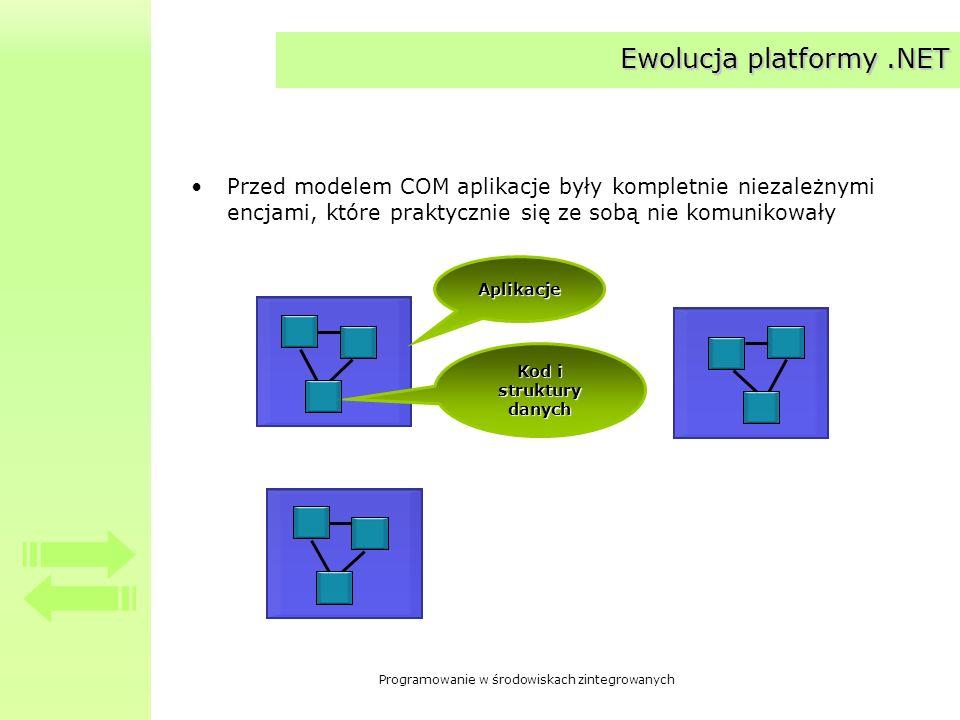 Programowanie w środowiskach zintegrowanych Ewolucja platformy.NET Przed modelem COM aplikacje były kompletnie niezależnymi encjami, które praktycznie
