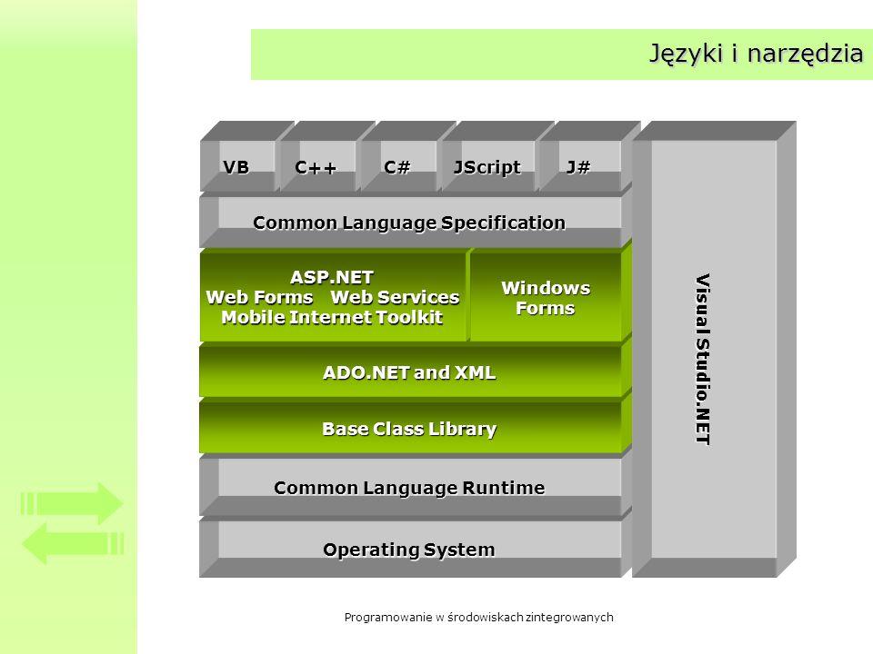 Programowanie w środowiskach zintegrowanych Języki i narzędzia Operating System Common Language Runtime Base Class Library ADO.NET and XML ASP.NET Web