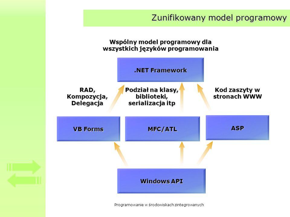 Programowanie w środowiskach zintegrowanych Zunifikowany model programowy Windows API.NET Framework Wspólny model programowy dla wszystkich języków pr