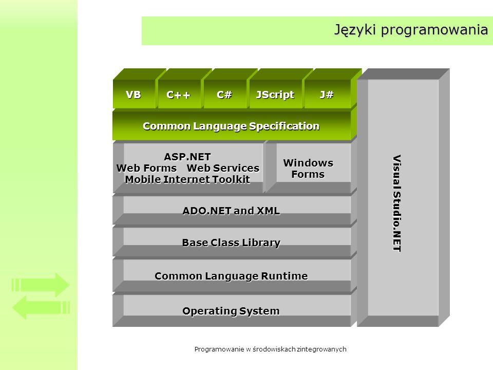 Programowanie w środowiskach zintegrowanych Operating System Common Language Runtime Base Class Library ADO.NET and XML ASP.NET Web Forms Web Services