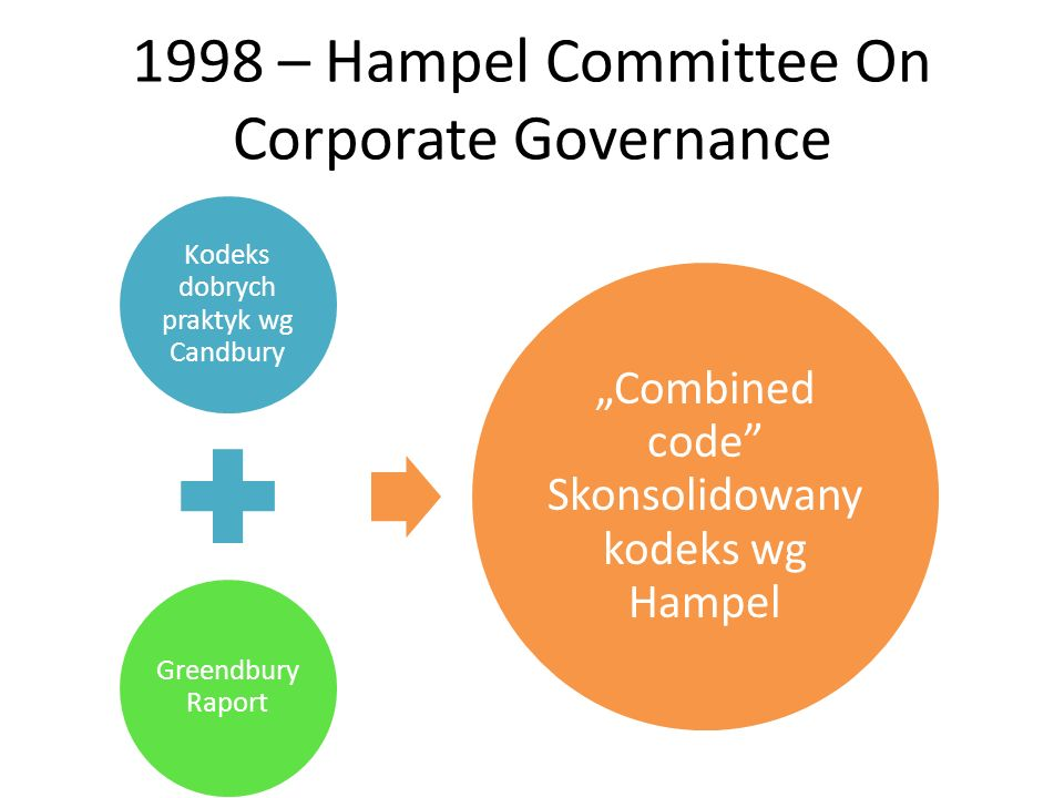 1998 – Hampel Committee On Corporate Governance Kodeks dobrych praktyk wg Candbury Greendbury Raport Combined code Skonsolidowany kodeks wg Hampel