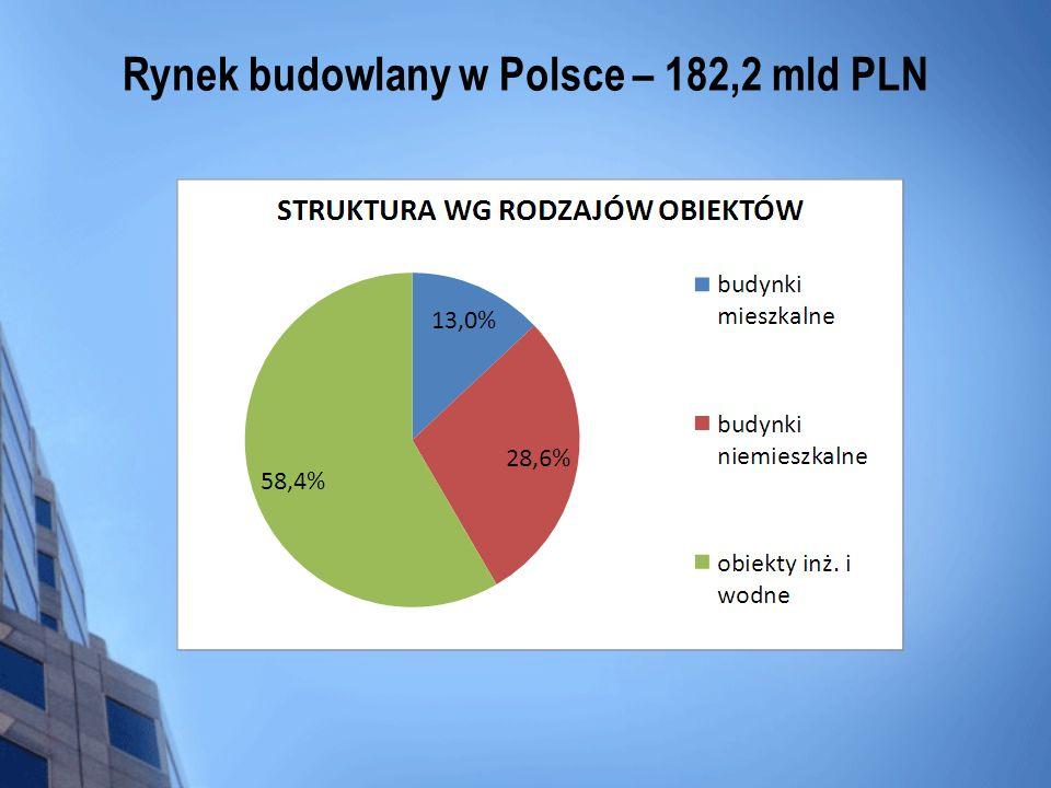 Rynek budowlany w Polsce – 182,2 mld PLN