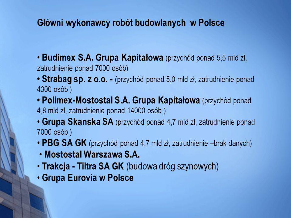 Główni wykonawcy robót budowlanych w Polsce Budimex S.A. Grupa Kapitałowa (przychód ponad 5,5 mld zł, zatrudnienie ponad 7000 osób) Strabag sp. z o.o.