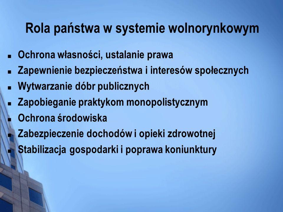 Rola państwa w systemie wolnorynkowym Ochrona własności, ustalanie prawa Zapewnienie bezpieczeństwa i interesów społecznych Wytwarzanie dóbr publiczny