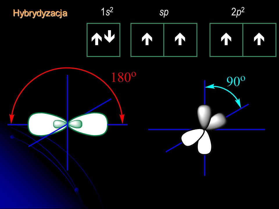 1 s 2 2 s 2 2 p 2 Hybrydyzacja sp – kombinacja jednego orbitalu s i jednego orbitalu p 1 s 2 sp 2 p 2Hybrydyzacja