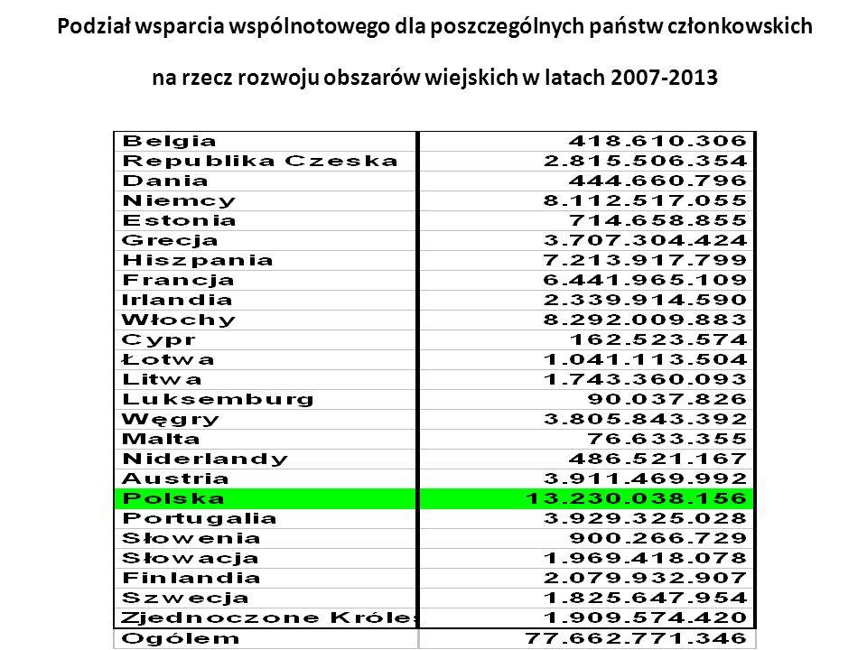 Działania informacyjne i promocyjne Rozp.MRiRW z 22.01.2008.