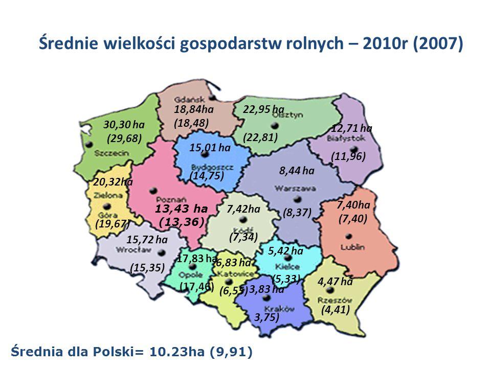 Średnie wielkości gospodarstw rolnych – 2010r (2007) 30,30 ha (29,68) Średnia dla Polski= 10.23ha (9,91) 18,84ha (18,48) 22,95 ha (22,81) 12,71 ha (11