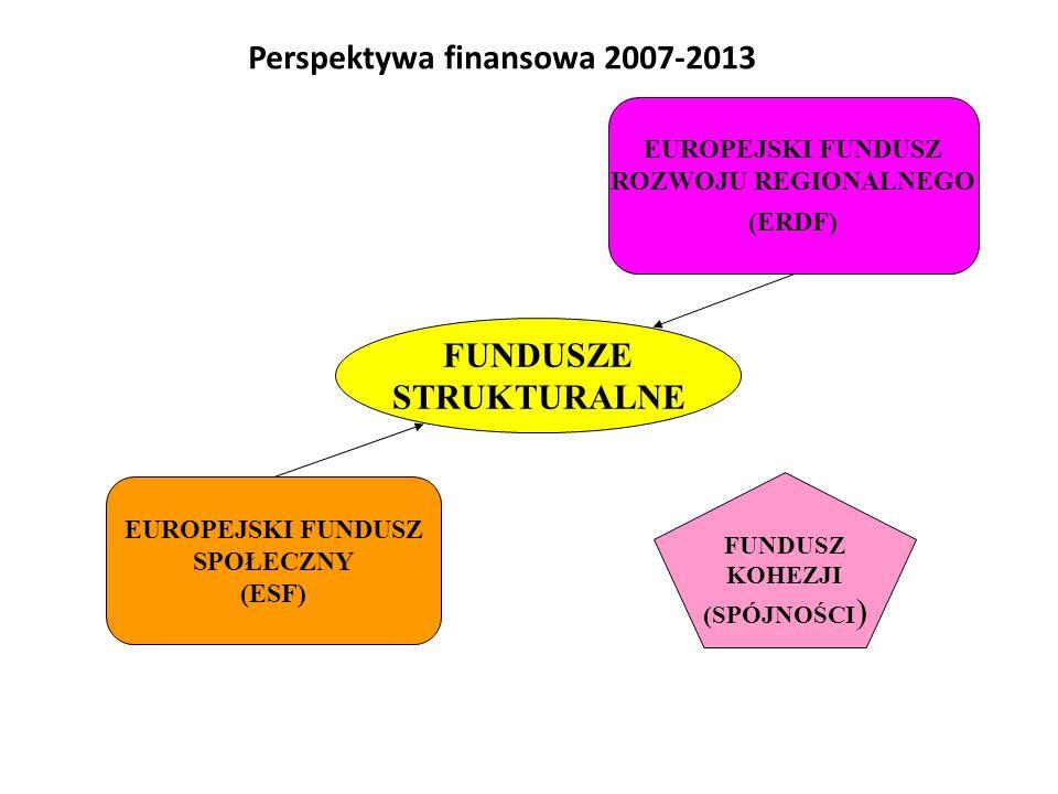 EUROPEJSKI FUNDUSZ ROZWOJU REGIONALNEGO (ERDF) EUROPEJSKI FUNDUSZ SPOŁECZNY (ESF) FUNDUSZE STRUKTURALNE FUNDUSZ KOHEZJI (SPÓJNOŚCI ) Perspektywa finan