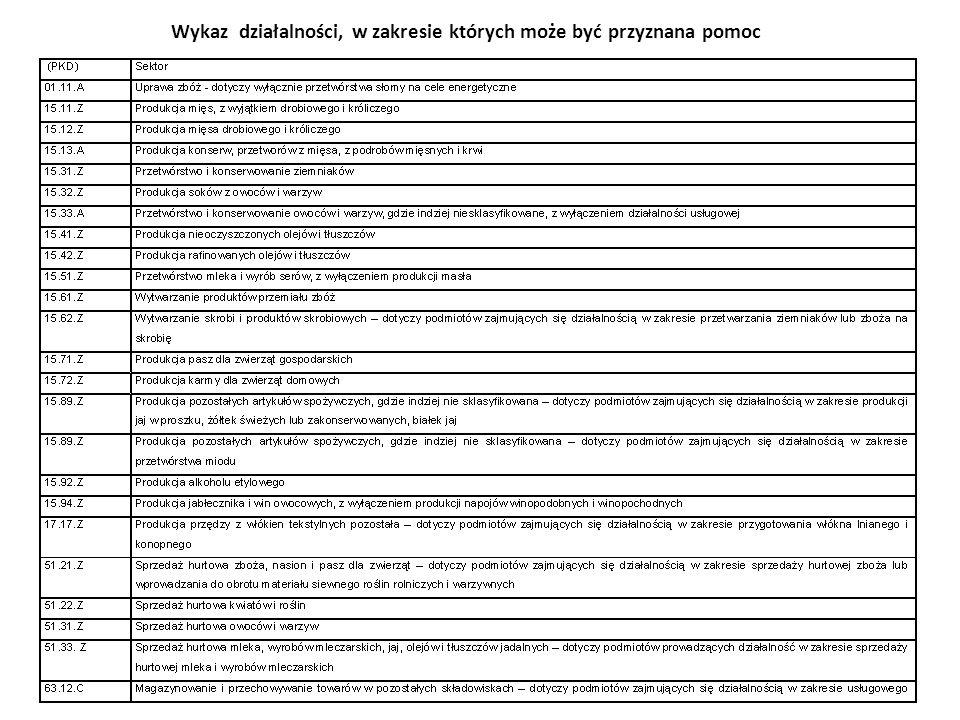 Wykaz działalności, w zakresie których może być przyznana pomoc
