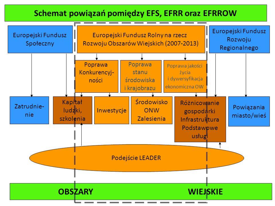 Program Rozwoju Obszarów Wiejskich na lata 2007-2013 Zatwierdzony Decyzją KE z dnia 7.09.2007 roku