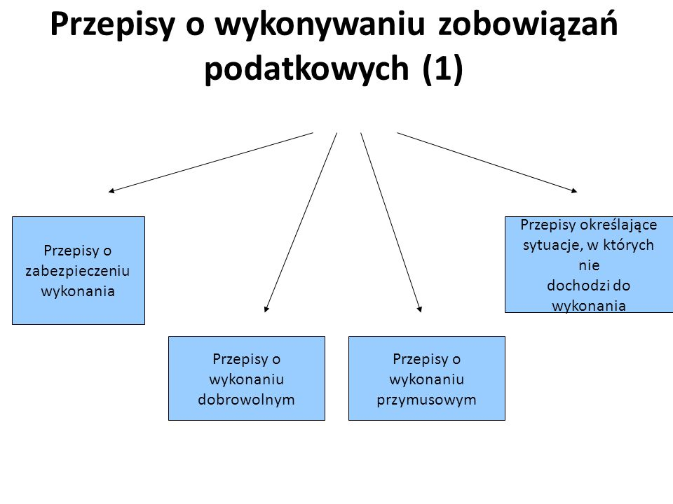 Przepisy o wykonywaniu zobowiązań podatkowych (1) Przepisy o wykonaniu dobrowolnym Przepisy o wykonaniu przymusowym Przepisy o zabezpieczeniu wykonani