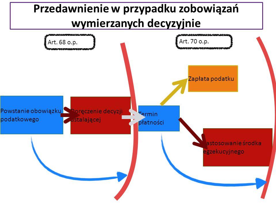 Przedawnienie w przypadku zobowiązań wymierzanych decyzyjnie Doręczenie decyzji ustalającej Powstanie obowiązku podatkowego Termin płatności Zapłata p