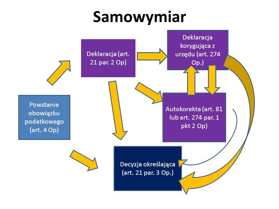 Samowymiar Powstanie obowiązku podatkowego (art.4 Op) Deklaracja (art.