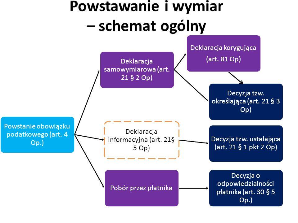 Powstawanie i wymiar – schemat ogólny Powstanie obowiązku podatkowego (art. 4 Op.) Deklaracja samowymiarowa (art. 21 § 2 Op) Deklaracja korygująca (ar