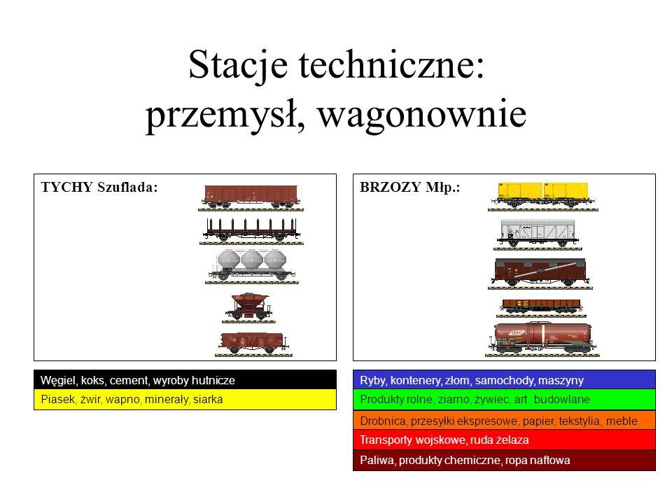 Stacje techniczne: przemysł, wagonownie TYCHY Szuflada: Ryby, kontenery, złom, samochody, maszyny BRZOZY Młp.: Drobnica, przesyłki ekspresowe, papier,