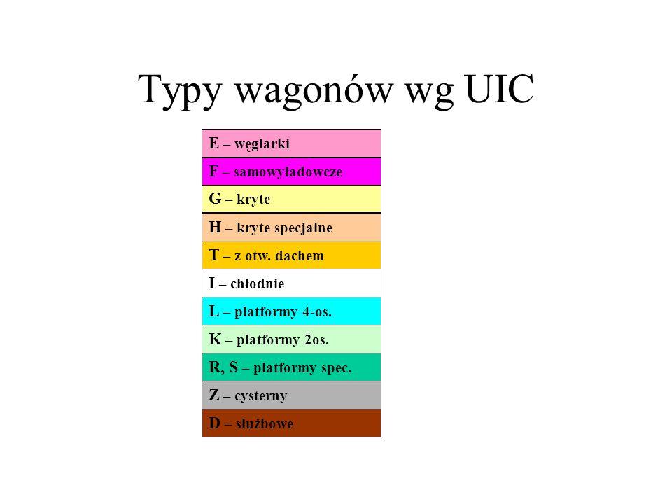 Typy wagonów wg UIC E – węglarki F – samowyładowcze G – kryte H – kryte specjalne T – z otw. dachem I – chłodnie K – platformy 2os. L – platformy 4-os