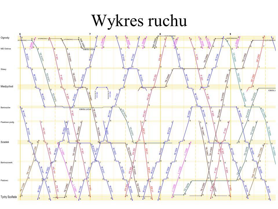 Wykres ruchu