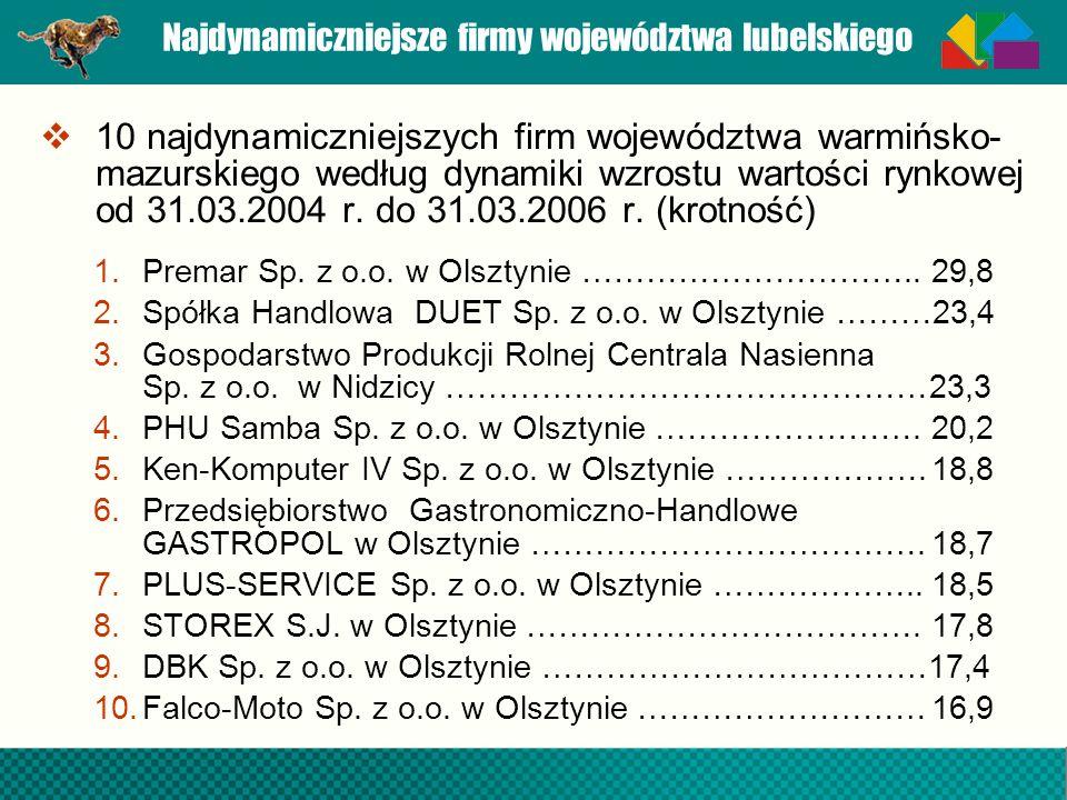 Najdynamiczniejsze firmy województwa lubelskiego 10 najdynamiczniejszych firm województwa warmińsko- mazurskiego według dynamiki wzrostu wartości rynk