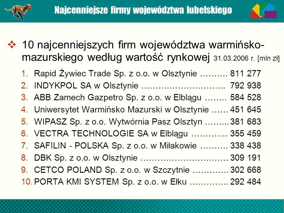Najcenniejsze firmy województwa lubelskiego 10 najcenniejszych firm województwa warmińsko- mazurskiego według wartość rynkowej 31.03.2006 r. [mln zł]