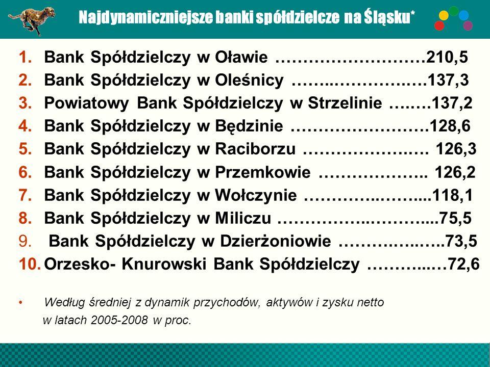 Najdynamiczniejsze banki spółdzielcze na Śląsku* 1.Bank Spółdzielczy w Oławie ………………………210,5 2.Bank Spółdzielczy w Oleśnicy ……..………….….137,3 3.Powiato