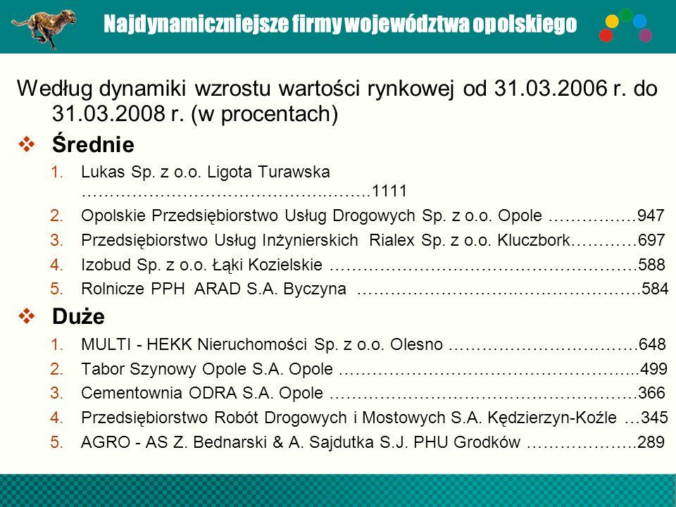Najdynamiczniejsze firmy województwa opolskiego Według dynamiki wzrostu wartości rynkowej od 31.03.2006 r. do 31.03.2008 r. (w procentach) Średnie 1.L