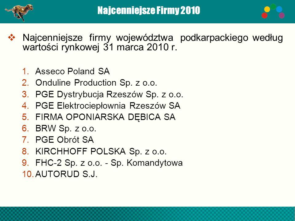 Najcenniejsze Firmy 2010 Najcenniejsze firmy województwa podkarpackiego według wartości rynkowej 31 marca 2010 r. 1.Asseco Poland SA 2.Onduline Produc