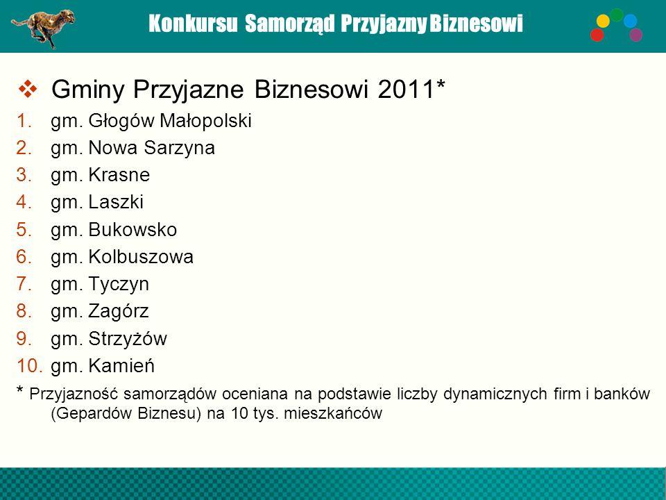 Konkursu Samorząd Przyjazny Biznesowi Gminy Przyjazne Biznesowi 2011* 1.gm. Głogów Małopolski 2.gm. Nowa Sarzyna 3.gm. Krasne 4.gm. Laszki 5.gm. Bukow