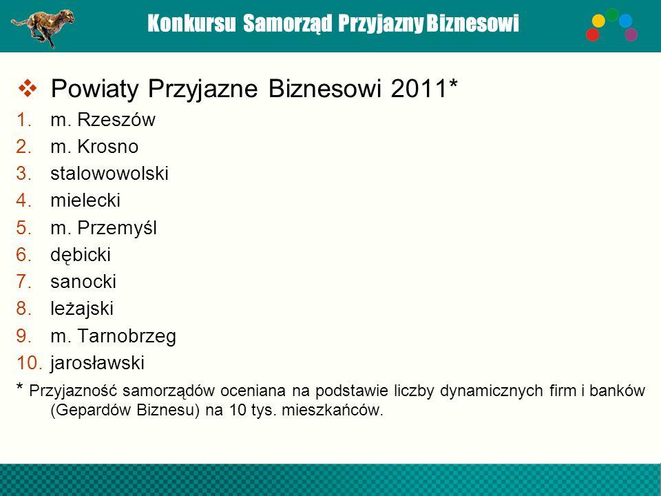 Konkursu Samorząd Przyjazny Biznesowi Powiaty Przyjazne Biznesowi 2011* 1.m. Rzeszów 2.m. Krosno 3.stalowowolski 4.mielecki 5.m. Przemyśl 6.dębicki 7.