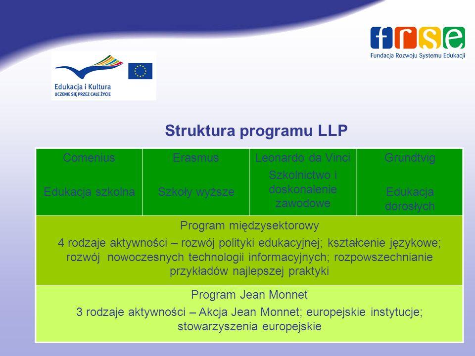 Comenius 13% Erasmus 40% Leonardo da Vinci 25% Grundtvig 4% Budżet programu LLP w okresie 2007-2013: 6,9 mld EUR, w tym: