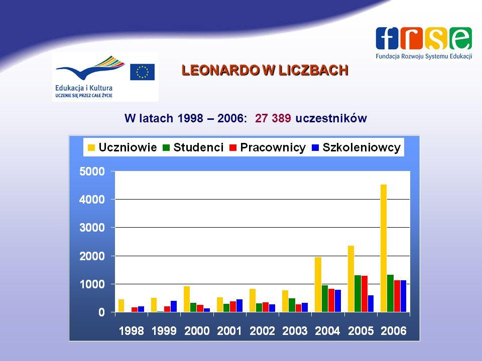 Program Leonardo da Vinci Projekty wielostronne Transfer innowacji (TOI - Transfer of innovation)