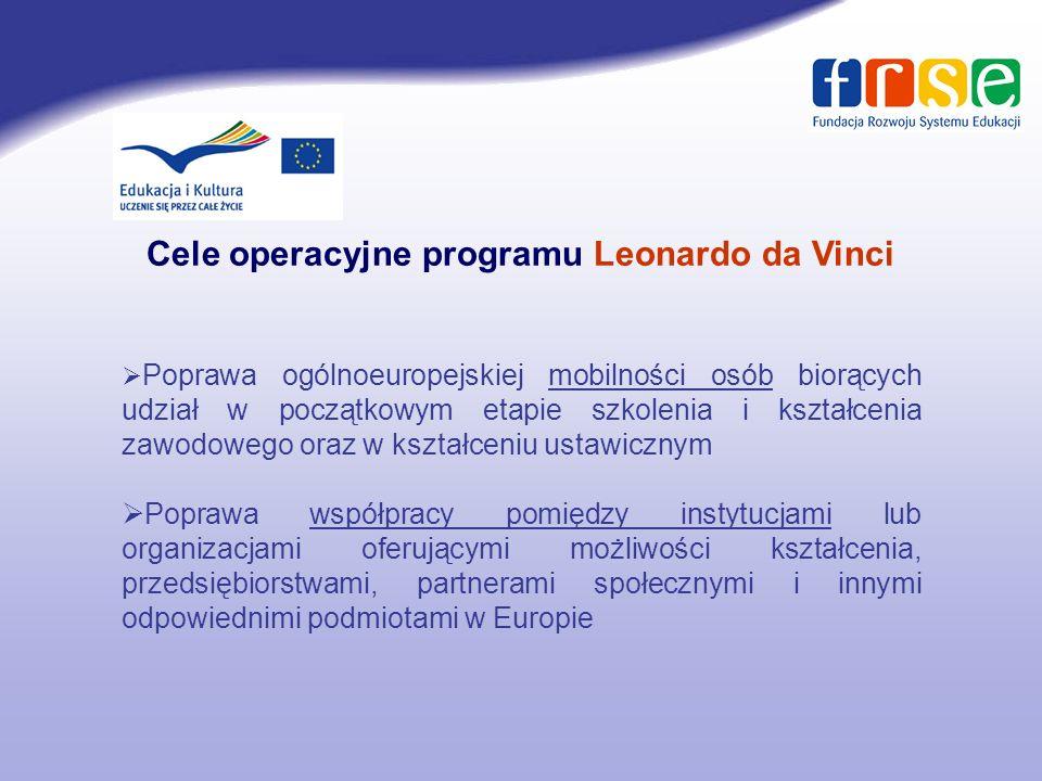 Ułatwianie rozwoju innowacyjnych praktyk w dziedzinie szkolenia i kształcenia zawodowego na poziomie innym niż poziom szkolnictwa wyższego Poprawa stopnia przejrzystości i uznawania kwalifikacji, oraz kompetencji Zachęcanie do nauki współczesnych języków obcych Wspieranie tworzenia innowacyjnych i opartych na TIK (ICT) treści Cele operacyjne programu Leonardo da Vinci cd.